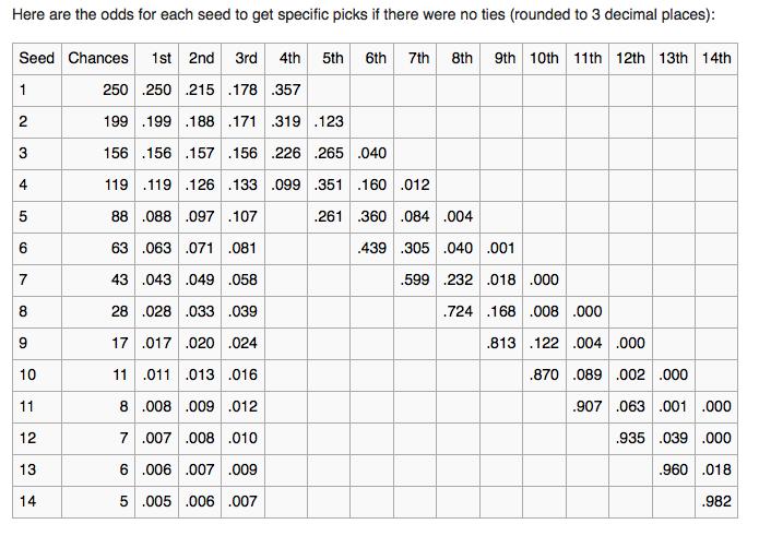 lottery problem probability